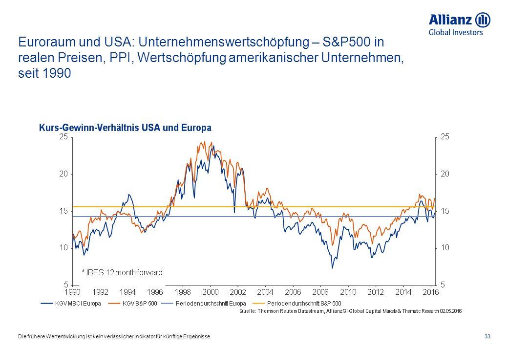 Euroraum und USA: Unternehmenswertschöpfung – S&P500 in realen Preisen, PPI, Wertschöpfung amerikanischer Unternehmen, seit 1990 33Die frühere Wertent