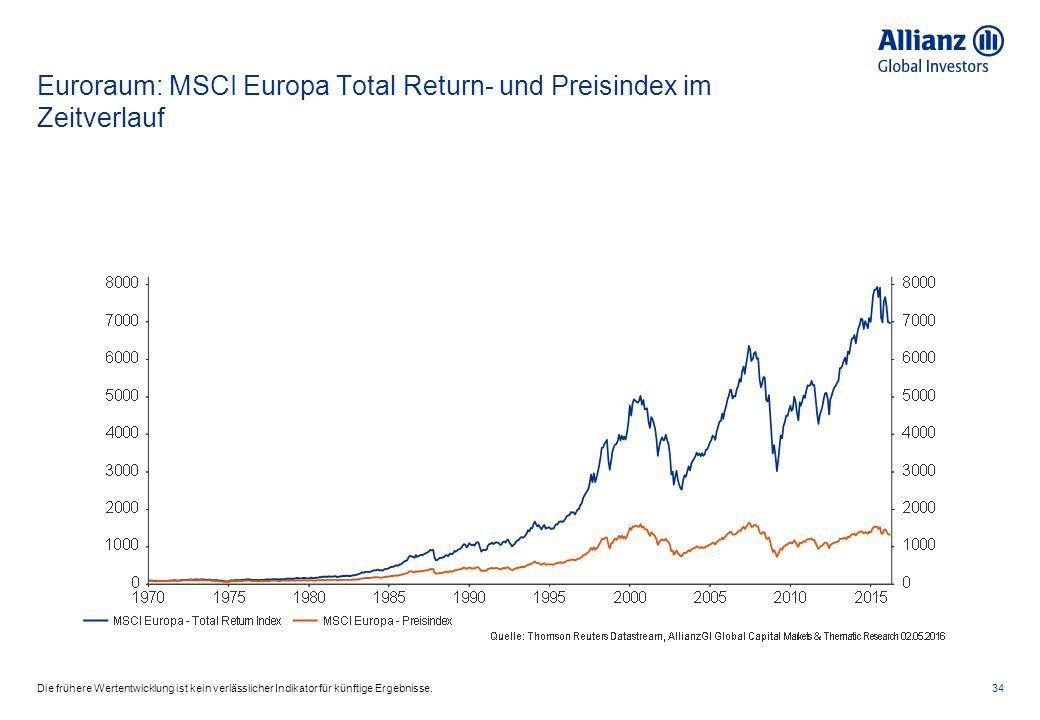 Euroraum: MSCI Europa Total Return- und Preisindex im Zeitverlauf 34Die frühere Wertentwicklung ist kein verlässlicher Indikator für künftige Ergebnisse.
