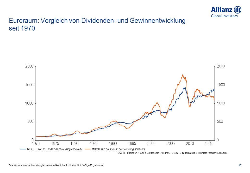 Euroraum: Vergleich von Dividenden- und Gewinnentwicklung seit 1970 36Die frühere Wertentwicklung ist kein verlässlicher Indikator für künftige Ergebnisse.