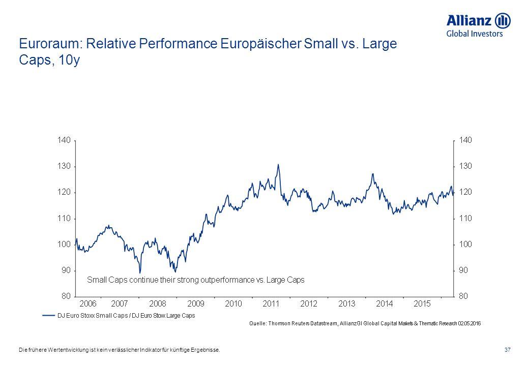 Euroraum: Relative Performance Europäischer Small vs. Large Caps, 10y 37Die frühere Wertentwicklung ist kein verlässlicher Indikator für künftige Erge