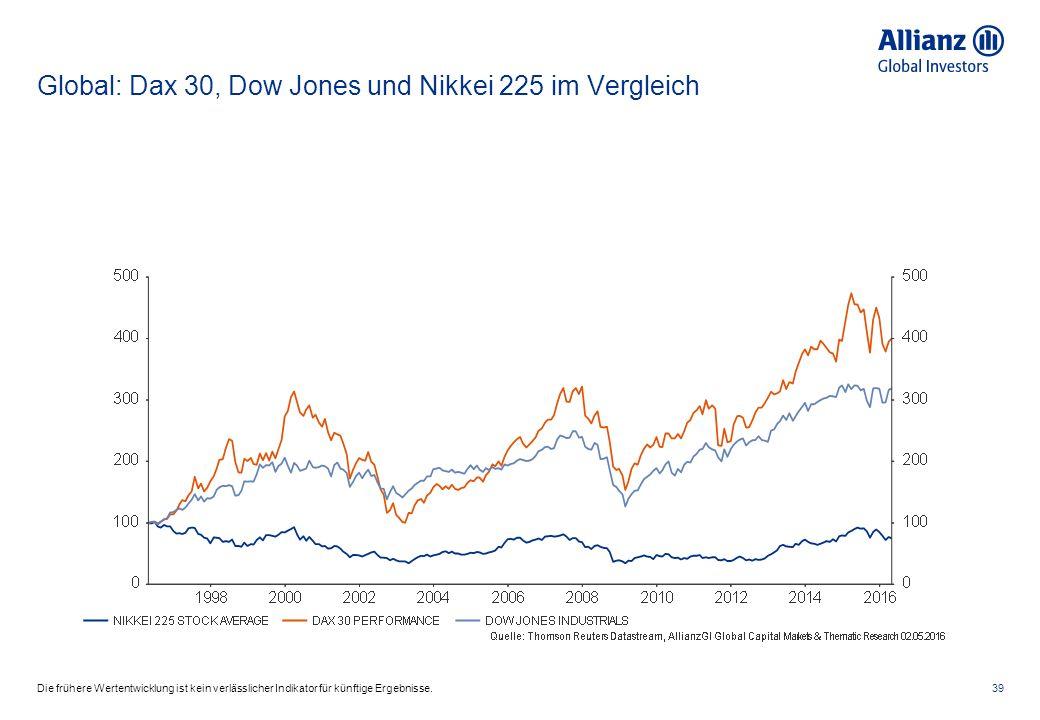 Global: Dax 30, Dow Jones und Nikkei 225 im Vergleich 39Die frühere Wertentwicklung ist kein verlässlicher Indikator für künftige Ergebnisse.