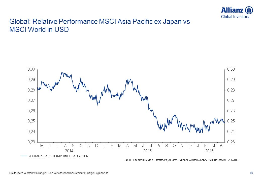 Global: Relative Performance MSCI Asia Pacific ex Japan vs MSCI World in USD 40Die frühere Wertentwicklung ist kein verlässlicher Indikator für künfti