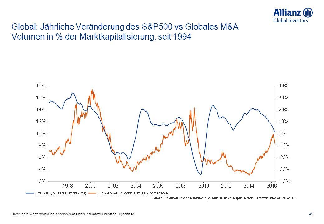 Global: Jährliche Veränderung des S&P500 vs Globales M&A Volumen in % der Marktkapitalisierung, seit 1994 41Die frühere Wertentwicklung ist kein verlässlicher Indikator für künftige Ergebnisse.