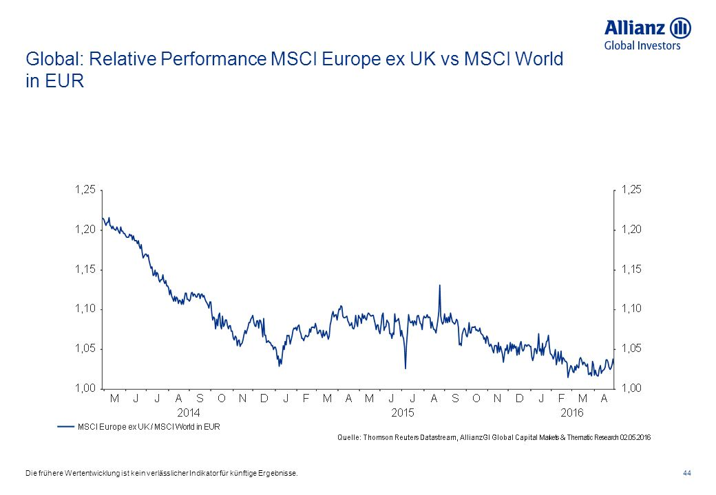 Global: Relative Performance MSCI Europe ex UK vs MSCI World in EUR 44Die frühere Wertentwicklung ist kein verlässlicher Indikator für künftige Ergebn