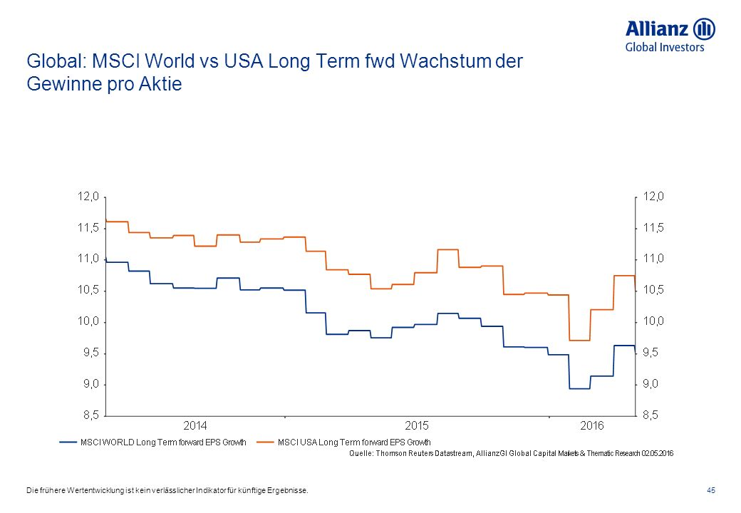 Global: MSCI World vs USA Long Term fwd Wachstum der Gewinne pro Aktie 45Die frühere Wertentwicklung ist kein verlässlicher Indikator für künftige Erg