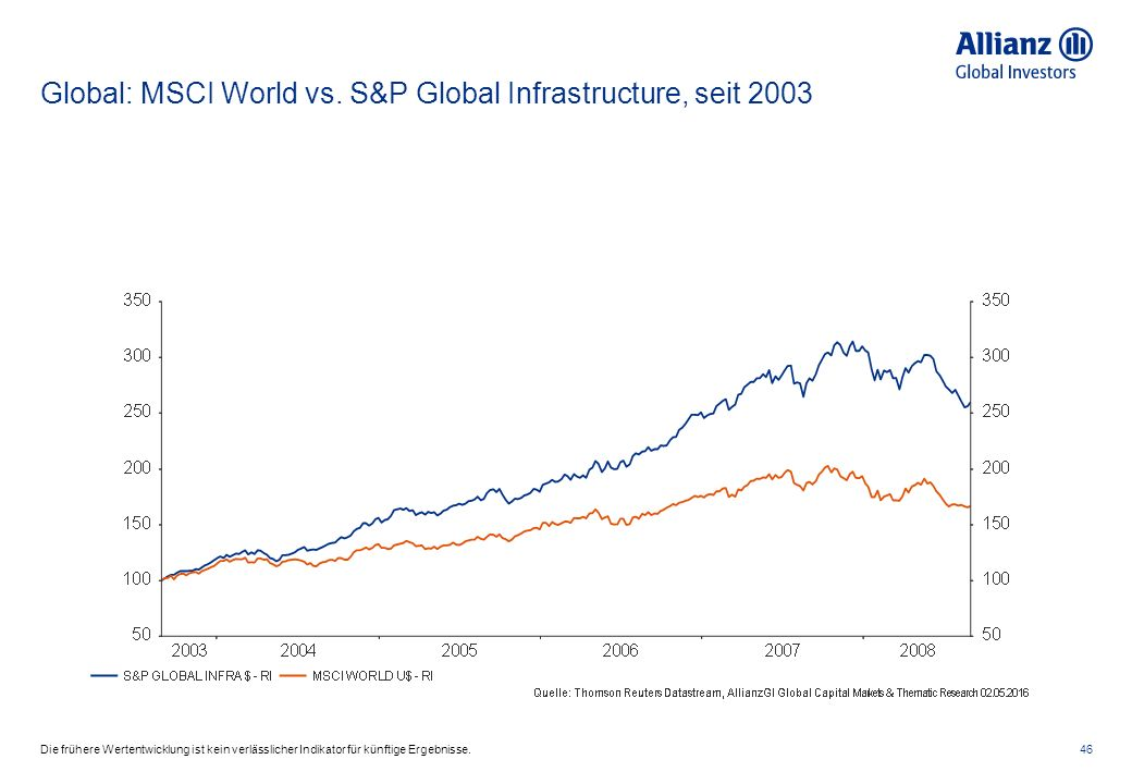 Global: MSCI World vs. S&P Global Infrastructure, seit 2003 46Die frühere Wertentwicklung ist kein verlässlicher Indikator für künftige Ergebnisse.