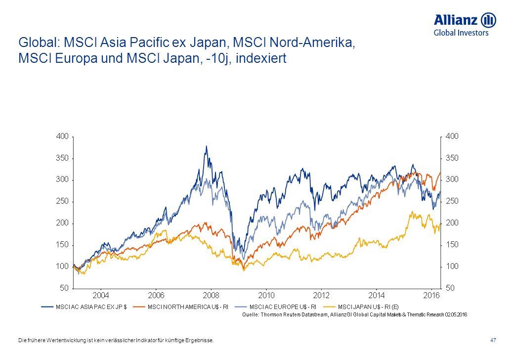 Global: MSCI Asia Pacific ex Japan, MSCI Nord-Amerika, MSCI Europa und MSCI Japan, -10j, indexiert 47Die frühere Wertentwicklung ist kein verlässlicher Indikator für künftige Ergebnisse.