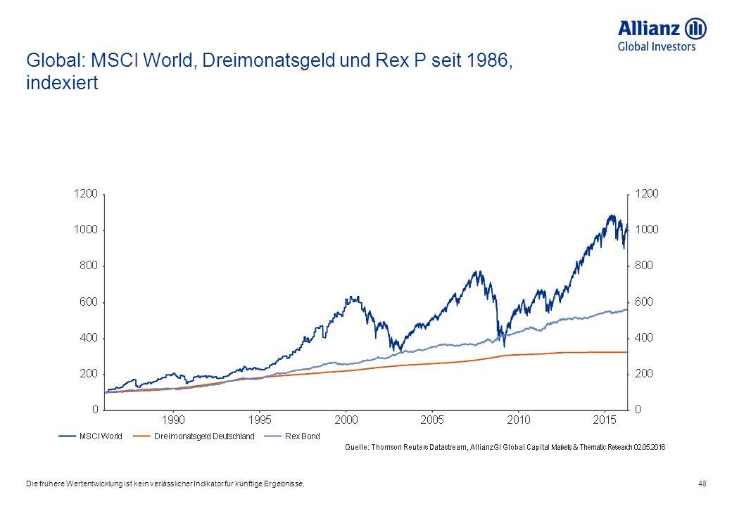 Global: MSCI World, Dreimonatsgeld und Rex P seit 1986, indexiert 48Die frühere Wertentwicklung ist kein verlässlicher Indikator für künftige Ergebnisse.