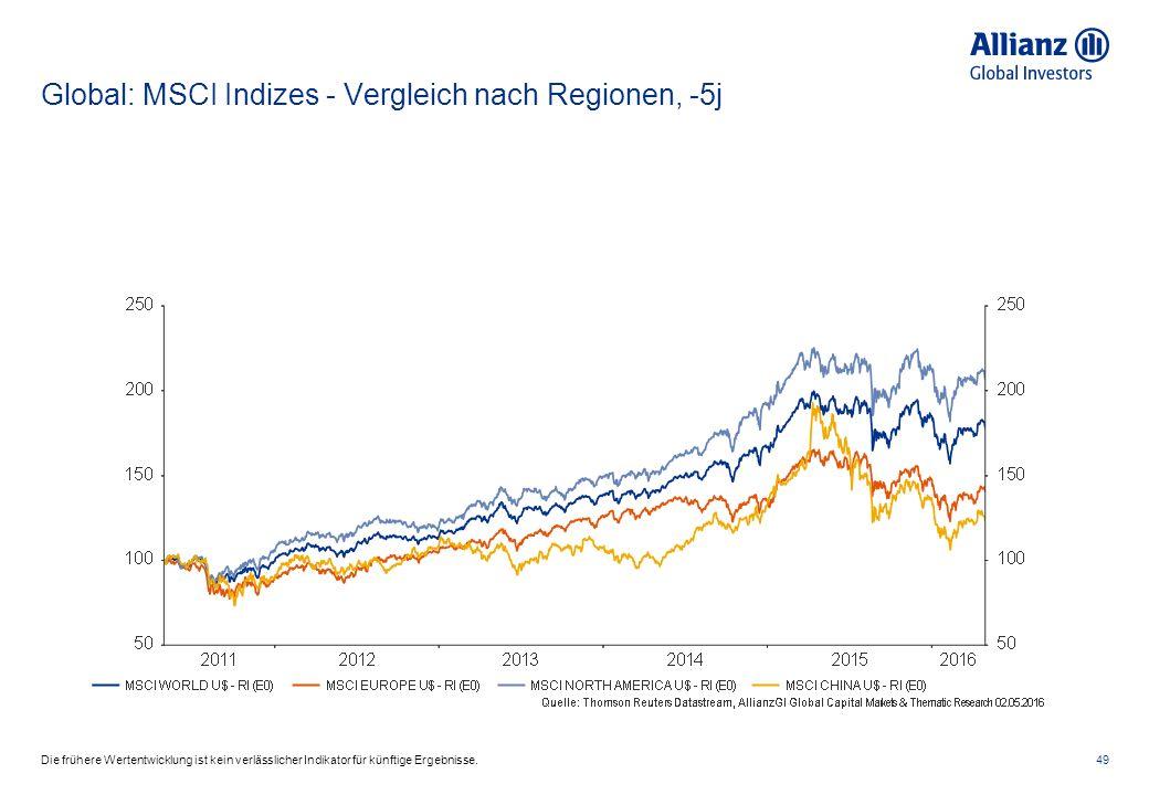 Global: MSCI Indizes - Vergleich nach Regionen, -5j 49Die frühere Wertentwicklung ist kein verlässlicher Indikator für künftige Ergebnisse.