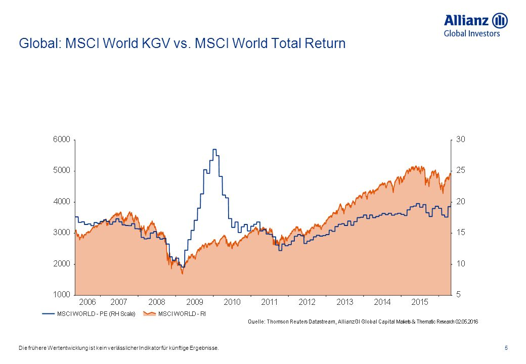 Global: MSCI World KGV vs.