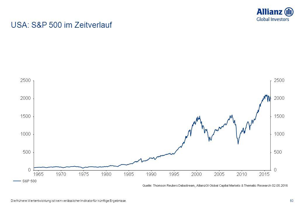 USA: S&P 500 im Zeitverlauf 50Die frühere Wertentwicklung ist kein verlässlicher Indikator für künftige Ergebnisse.