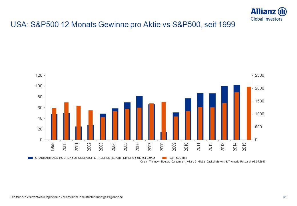 USA: S&P500 12 Monats Gewinne pro Aktie vs S&P500, seit 1999 51Die frühere Wertentwicklung ist kein verlässlicher Indikator für künftige Ergebnisse.