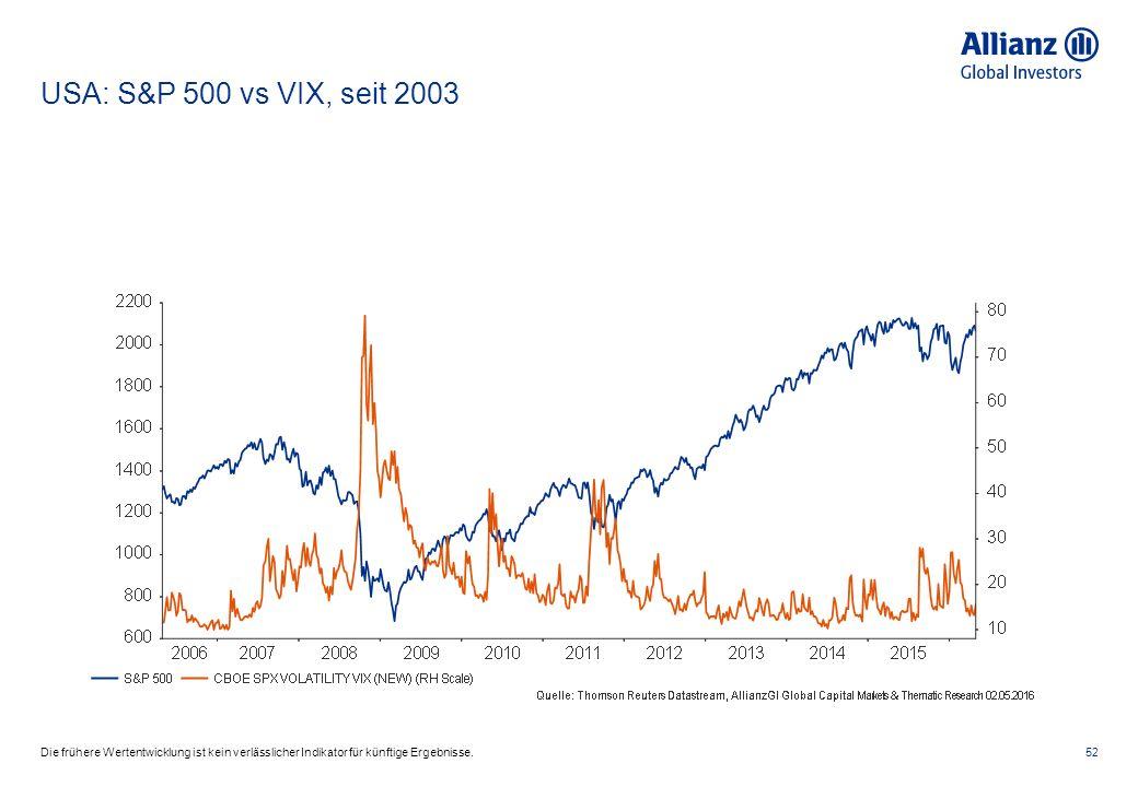USA: S&P 500 vs VIX, seit 2003 52Die frühere Wertentwicklung ist kein verlässlicher Indikator für künftige Ergebnisse.