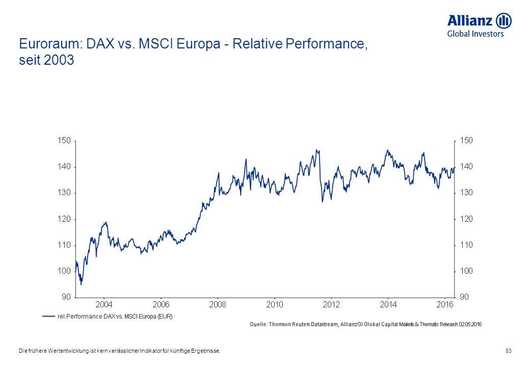 Euroraum: DAX vs. MSCI Europa - Relative Performance, seit 2003 53Die frühere Wertentwicklung ist kein verlässlicher Indikator für künftige Ergebnisse