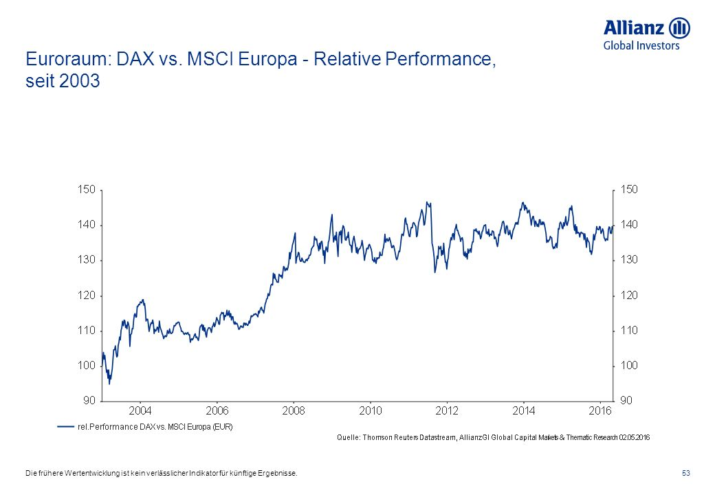 Euroraum: DAX vs.