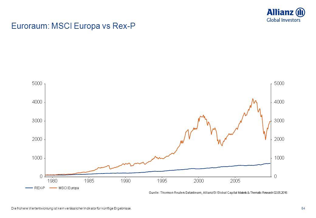 Euroraum: MSCI Europa vs Rex-P 54Die frühere Wertentwicklung ist kein verlässlicher Indikator für künftige Ergebnisse.