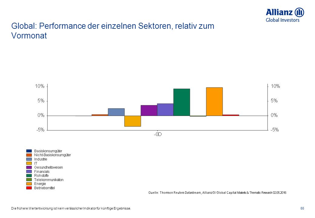 Global: Performance der einzelnen Sektoren, relativ zum Vormonat 55Die frühere Wertentwicklung ist kein verlässlicher Indikator für künftige Ergebnisse.