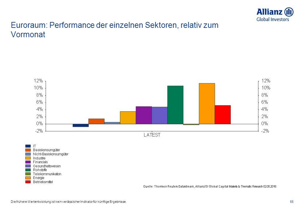 Euroraum: Performance der einzelnen Sektoren, relativ zum Vormonat 56Die frühere Wertentwicklung ist kein verlässlicher Indikator für künftige Ergebnisse.
