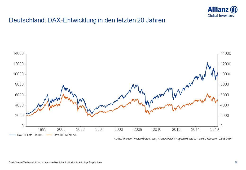 Deutschland: DAX-Entwicklung in den letzten 20 Jahren 58Die frühere Wertentwicklung ist kein verlässlicher Indikator für künftige Ergebnisse.