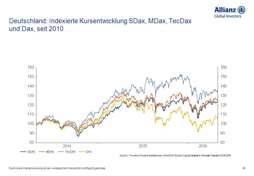 Deutschland: Indexierte Kursentwicklung SDax, MDax, TecDax und Dax, seit 2010 59Die frühere Wertentwicklung ist kein verlässlicher Indikator für künftige Ergebnisse.