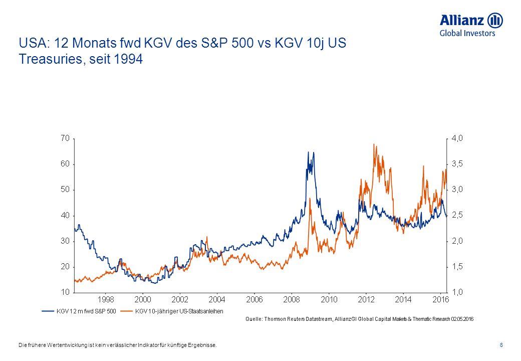 USA: 12 Monats fwd KGV des S&P 500 vs KGV 10j US Treasuries, seit 1994 6Die frühere Wertentwicklung ist kein verlässlicher Indikator für künftige Ergebnisse.