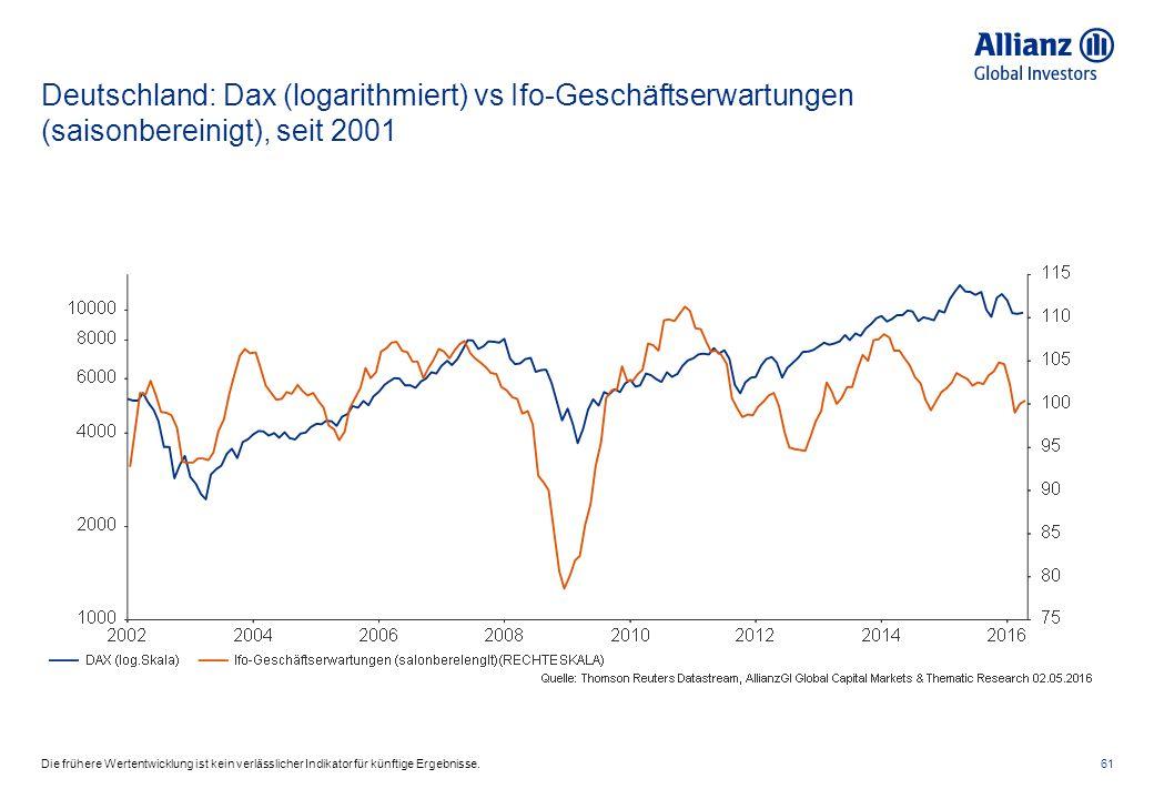 Deutschland: Dax (logarithmiert) vs Ifo-Geschäftserwartungen (saisonbereinigt), seit 2001 61Die frühere Wertentwicklung ist kein verlässlicher Indikator für künftige Ergebnisse.