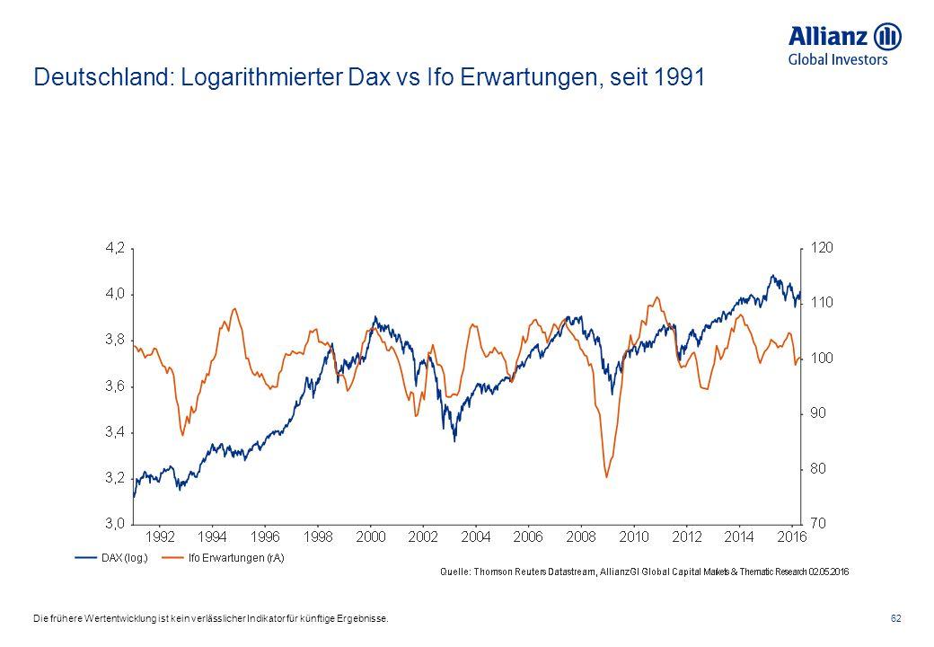 Deutschland: Logarithmierter Dax vs Ifo Erwartungen, seit 1991 62Die frühere Wertentwicklung ist kein verlässlicher Indikator für künftige Ergebnisse.