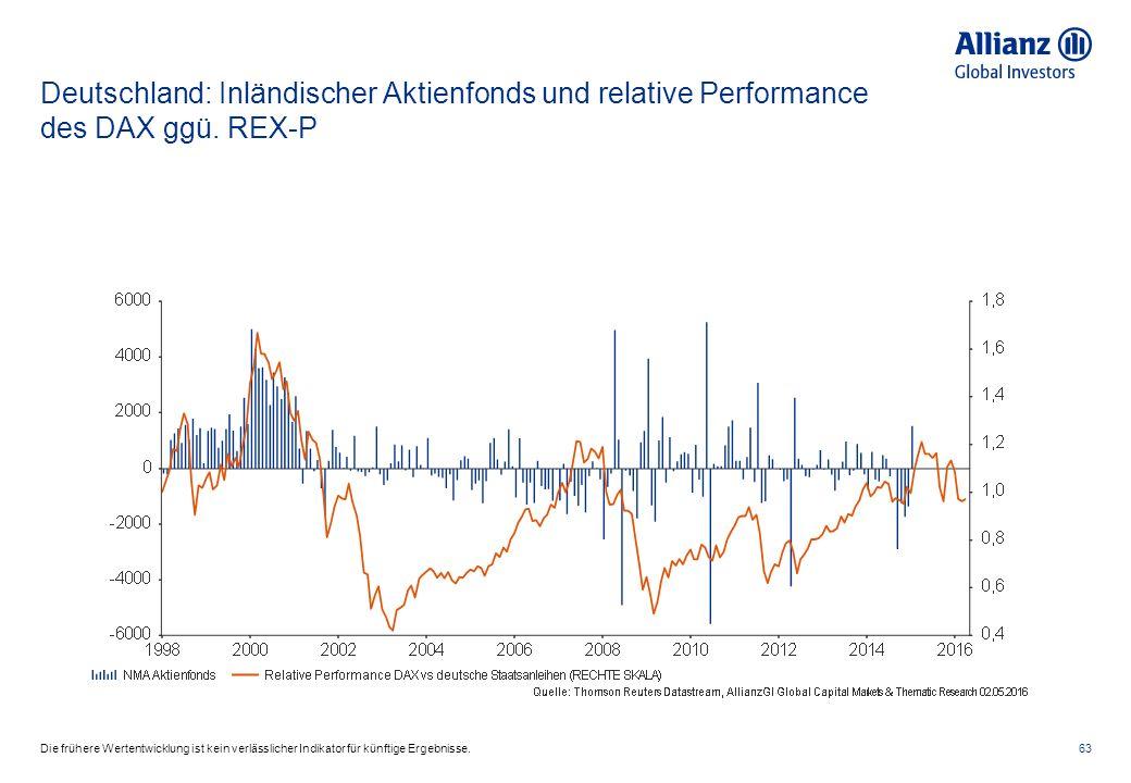 Deutschland: Inländischer Aktienfonds und relative Performance des DAX ggü. REX-P 63Die frühere Wertentwicklung ist kein verlässlicher Indikator für k
