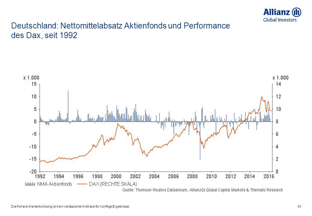 Deutschland: Nettomittelabsatz Aktienfonds und Performance des Dax, seit 1992 64Die frühere Wertentwicklung ist kein verlässlicher Indikator für künftige Ergebnisse.