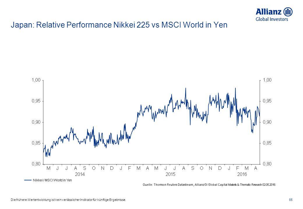 Japan: Relative Performance Nikkei 225 vs MSCI World in Yen 65Die frühere Wertentwicklung ist kein verlässlicher Indikator für künftige Ergebnisse.