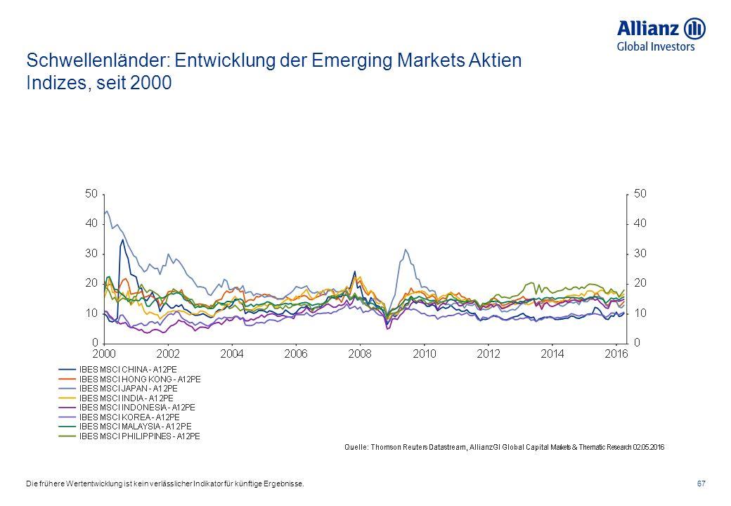 Schwellenländer: Entwicklung der Emerging Markets Aktien Indizes, seit 2000 67Die frühere Wertentwicklung ist kein verlässlicher Indikator für künftig