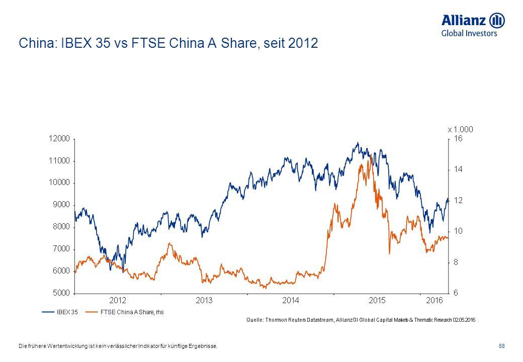 China: IBEX 35 vs FTSE China A Share, seit 2012 68Die frühere Wertentwicklung ist kein verlässlicher Indikator für künftige Ergebnisse.