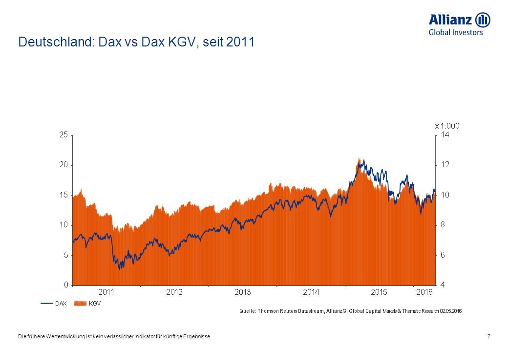 Deutschland: Dax vs Dax KGV, seit 2011 7Die frühere Wertentwicklung ist kein verlässlicher Indikator für künftige Ergebnisse.