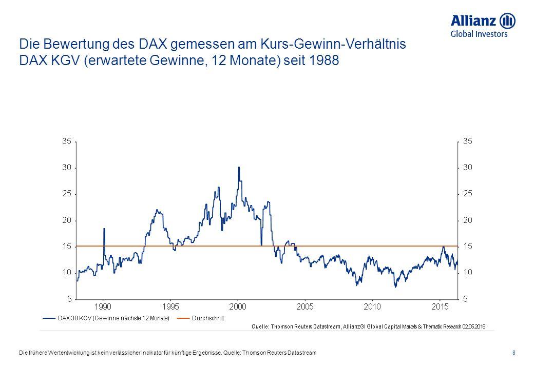Die Bewertung des DAX gemessen am Kurs-Gewinn-Verhältnis DAX KGV (erwartete Gewinne, 12 Monate) seit 1988 8Die frühere Wertentwicklung ist kein verläs