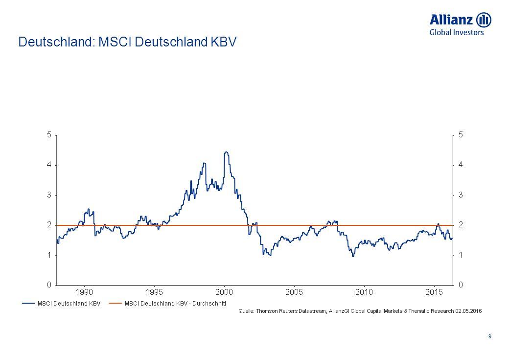 Deutschland: MSCI Deutschland KBV 9