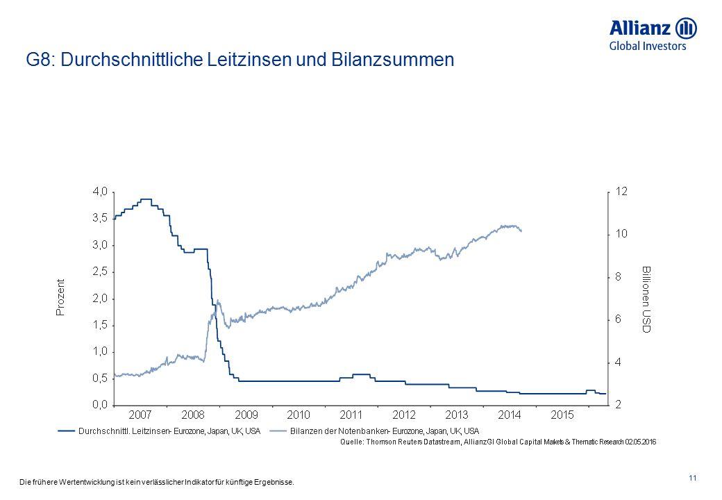 G8: Durchschnittliche Leitzinsen und Bilanzsummen 11 Die frühere Wertentwicklung ist kein verlässlicher Indikator für künftige Ergebnisse.