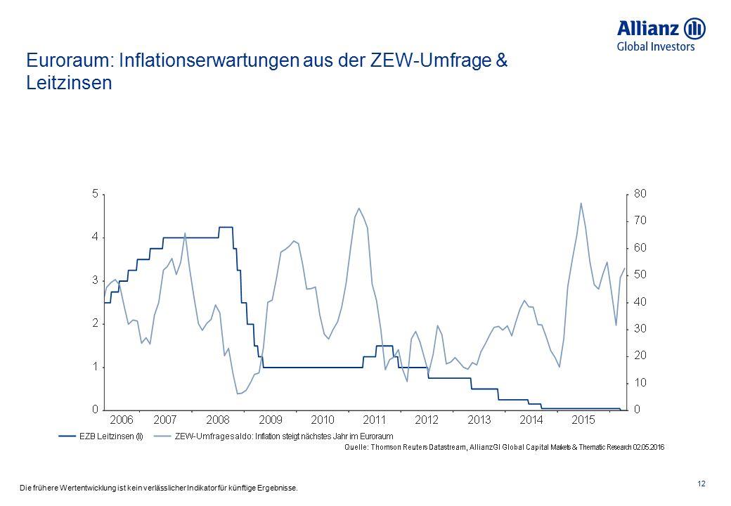 Euroraum: Inflationserwartungen aus der ZEW-Umfrage & Leitzinsen 12 Die frühere Wertentwicklung ist kein verlässlicher Indikator für künftige Ergebnis