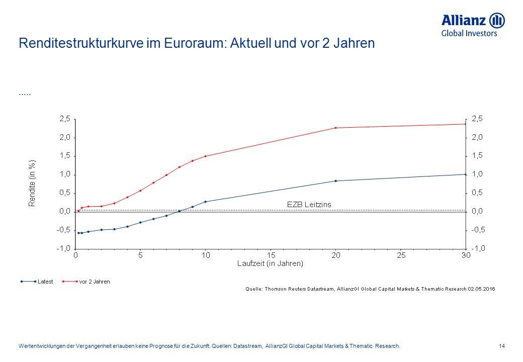 Renditestrukturkurve im Euroraum: Aktuell und vor 2 Jahren 14..... Wertentwicklungen der Vergangenheit erlauben keine Prognose für die Zukunft. Quelle
