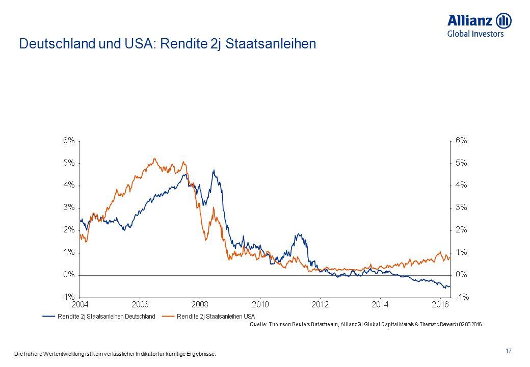 Deutschland und USA: Rendite 2j Staatsanleihen 17 Die frühere Wertentwicklung ist kein verlässlicher Indikator für künftige Ergebnisse.