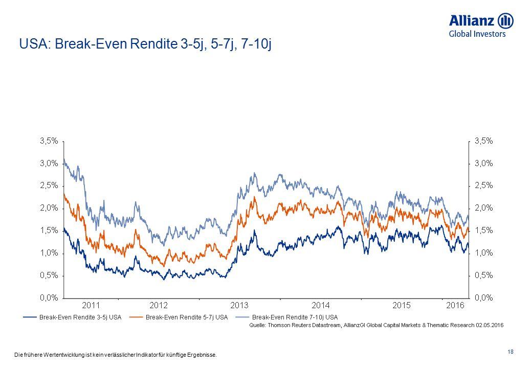 USA: Break-Even Rendite 3-5j, 5-7j, 7-10j 18 Die frühere Wertentwicklung ist kein verlässlicher Indikator für künftige Ergebnisse.