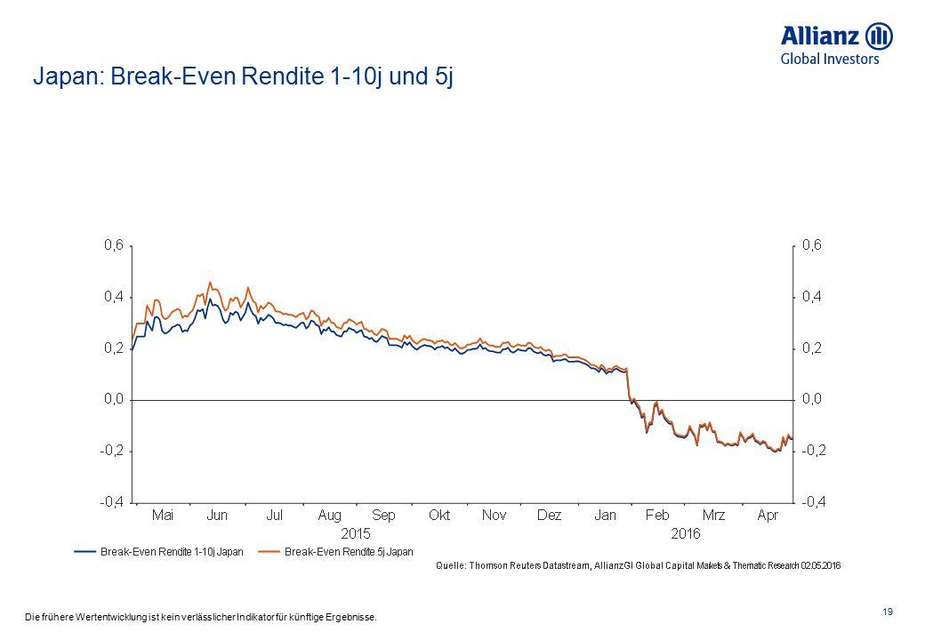Japan: Break-Even Rendite 1-10j und 5j 19 Die frühere Wertentwicklung ist kein verlässlicher Indikator für künftige Ergebnisse.