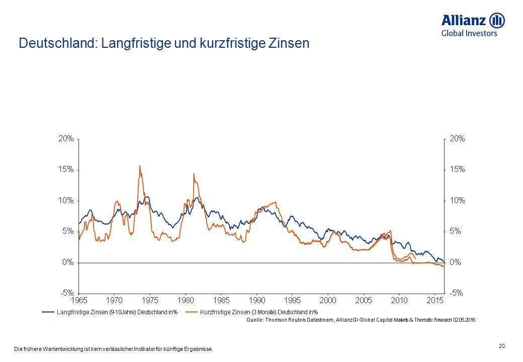 Deutschland: Langfristige und kurzfristige Zinsen 20 Die frühere Wertentwicklung ist kein verlässlicher Indikator für künftige Ergebnisse.