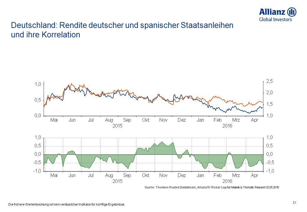 Deutschland: Rendite deutscher und spanischer Staatsanleihen und ihre Korrelation 21 Die frühere Wertentwicklung ist kein verlässlicher Indikator für