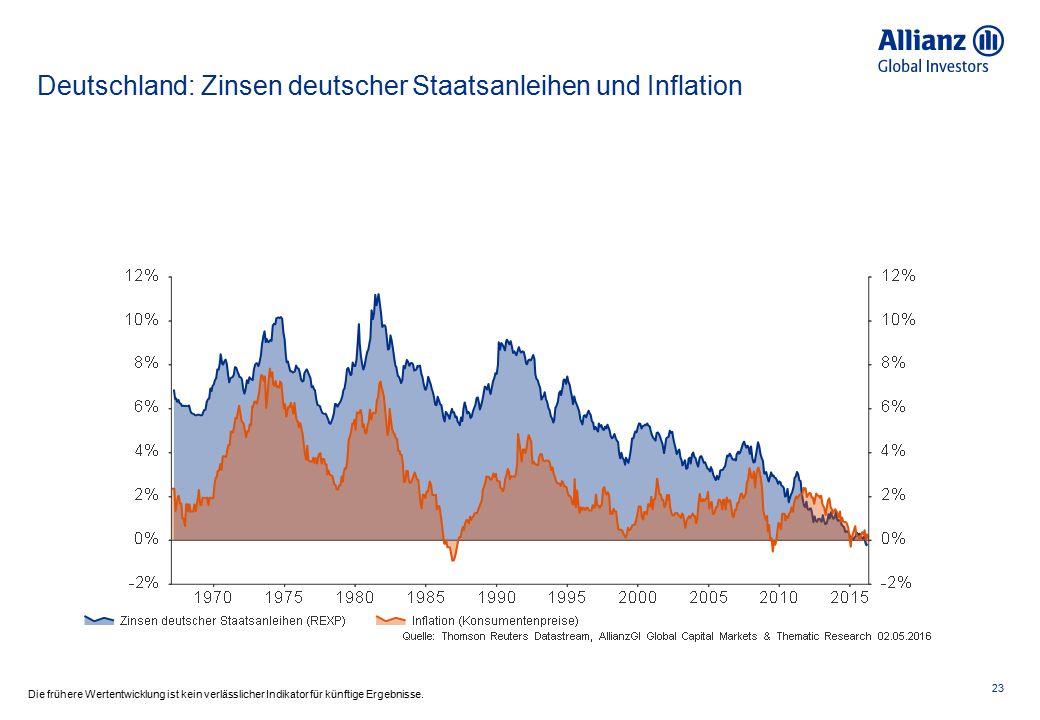 Deutschland: Zinsen deutscher Staatsanleihen und Inflation 23 Die frühere Wertentwicklung ist kein verlässlicher Indikator für künftige Ergebnisse.