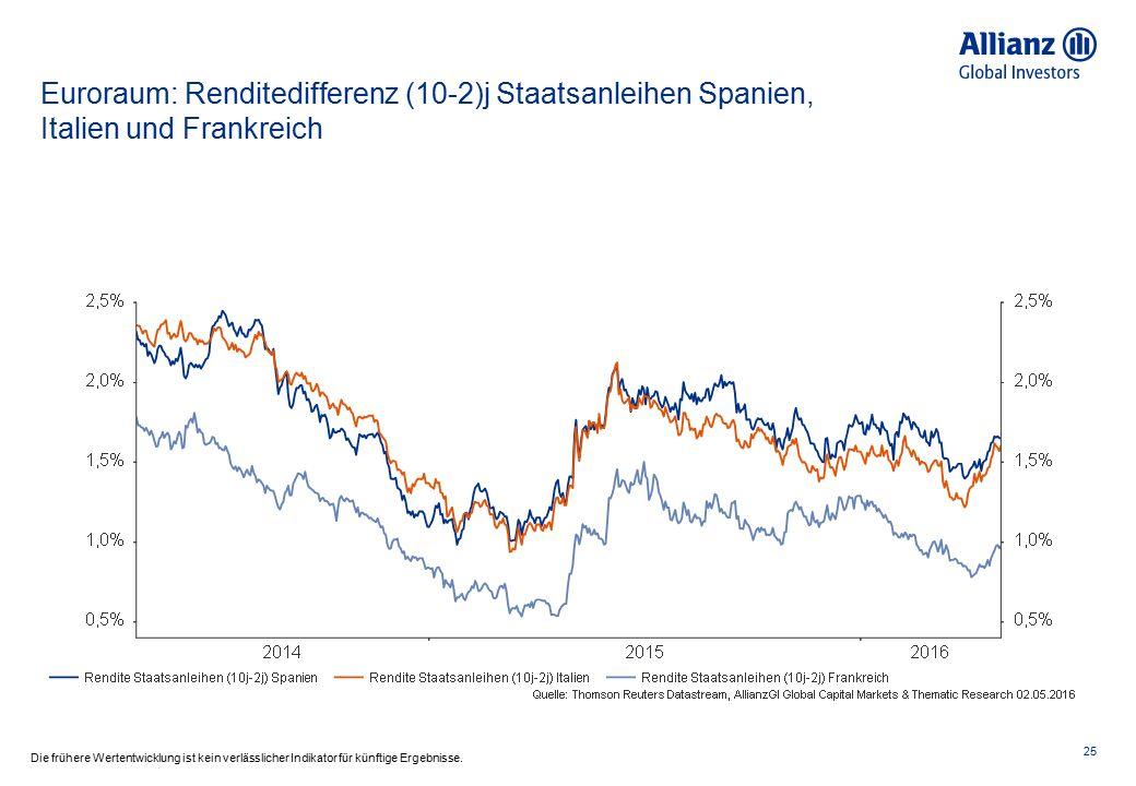 Euroraum: Renditedifferenz (10-2)j Staatsanleihen Spanien, Italien und Frankreich 25 Die frühere Wertentwicklung ist kein verlässlicher Indikator für
