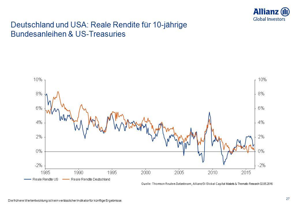 Deutschland und USA: Reale Rendite für 10-jährige Bundesanleihen & US-Treasuries 27 Die frühere Wertentwicklung ist kein verlässlicher Indikator für künftige Ergebnisse.