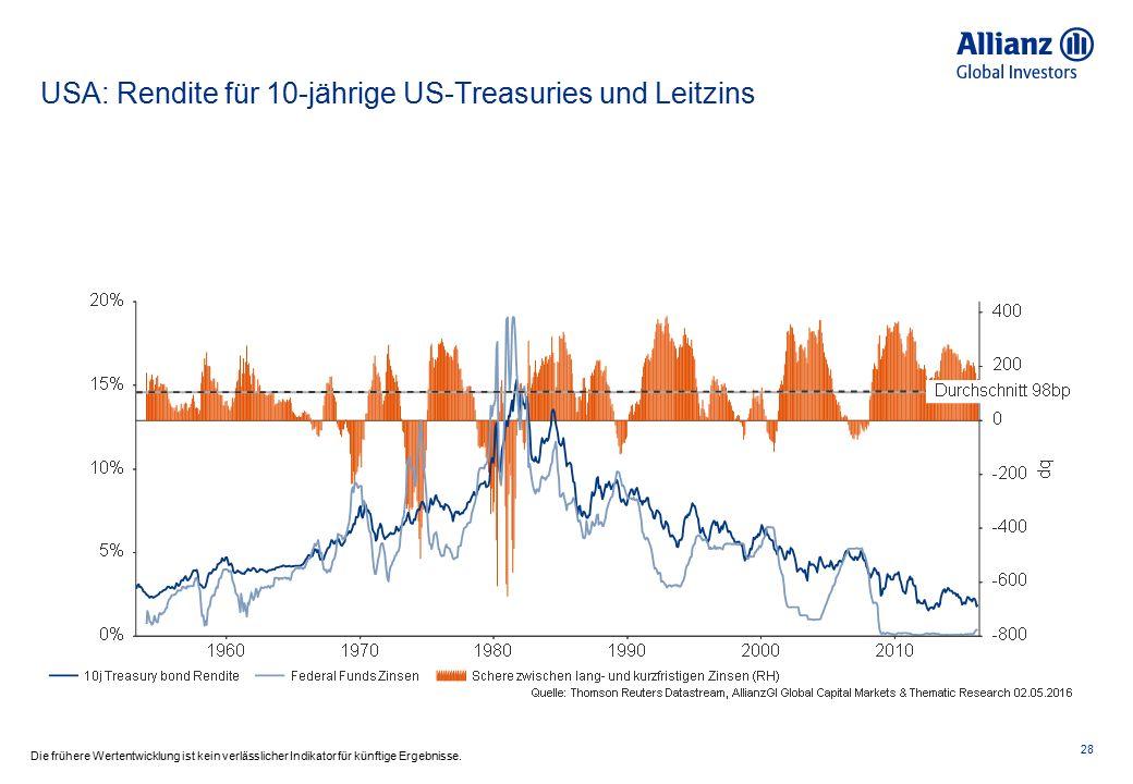 USA: Rendite für 10-jährige US-Treasuries und Leitzins 28 Die frühere Wertentwicklung ist kein verlässlicher Indikator für künftige Ergebnisse.