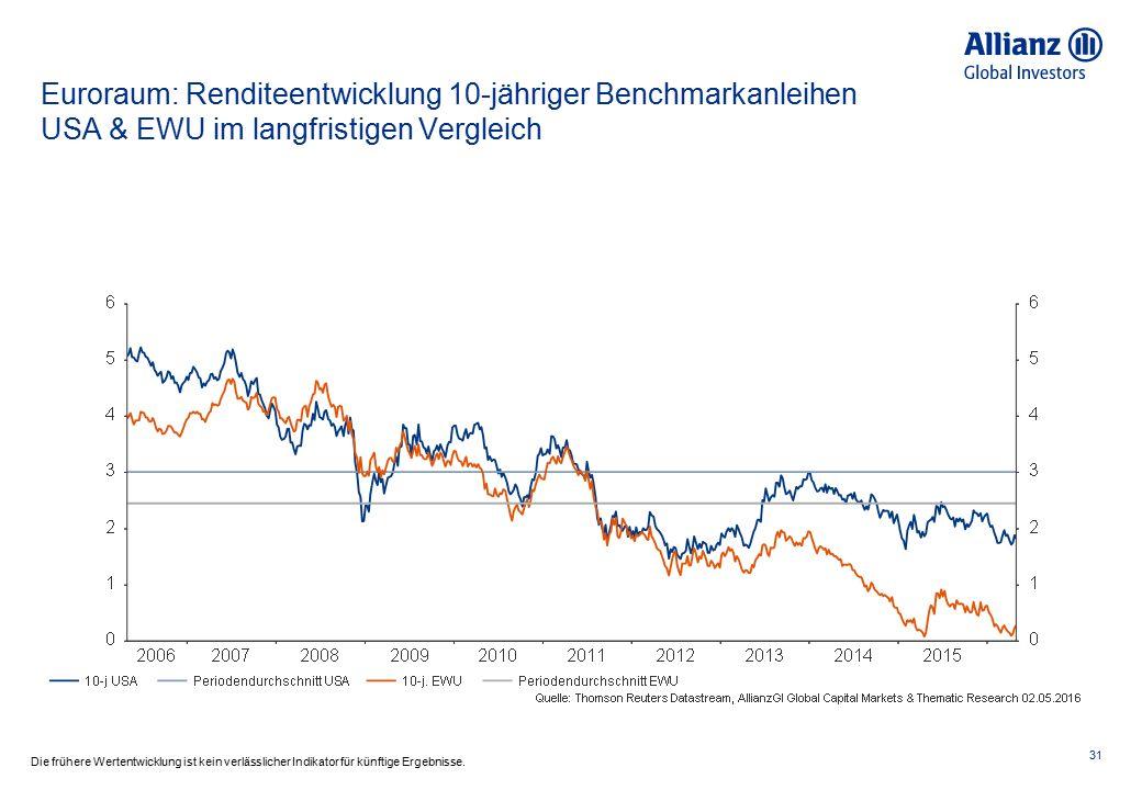 Euroraum: Renditeentwicklung 10-jähriger Benchmarkanleihen USA & EWU im langfristigen Vergleich 31 Die frühere Wertentwicklung ist kein verlässlicher Indikator für künftige Ergebnisse.
