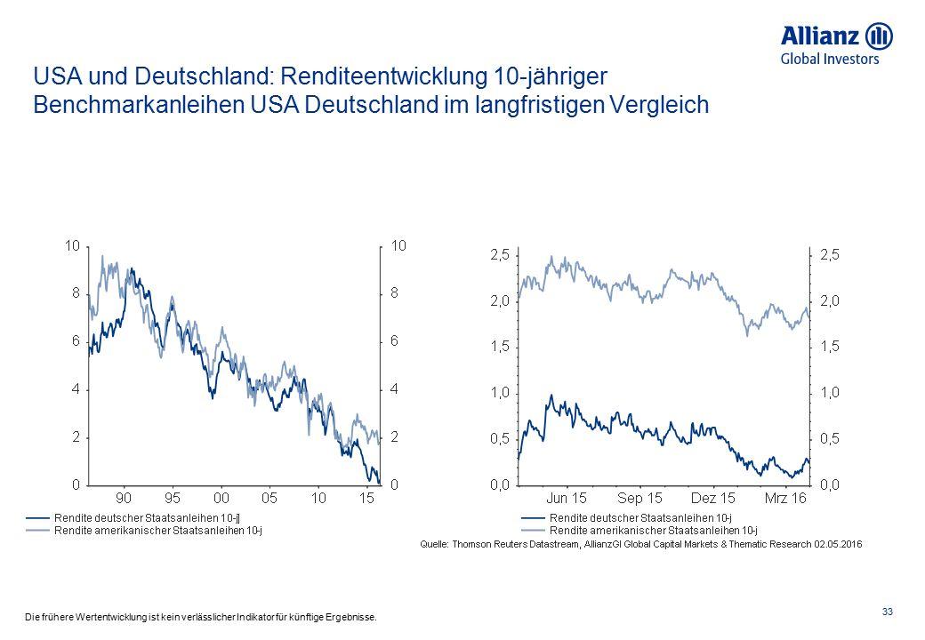 33 Die frühere Wertentwicklung ist kein verlässlicher Indikator für künftige Ergebnisse. USA und Deutschland: Renditeentwicklung 10-jähriger Benchmark
