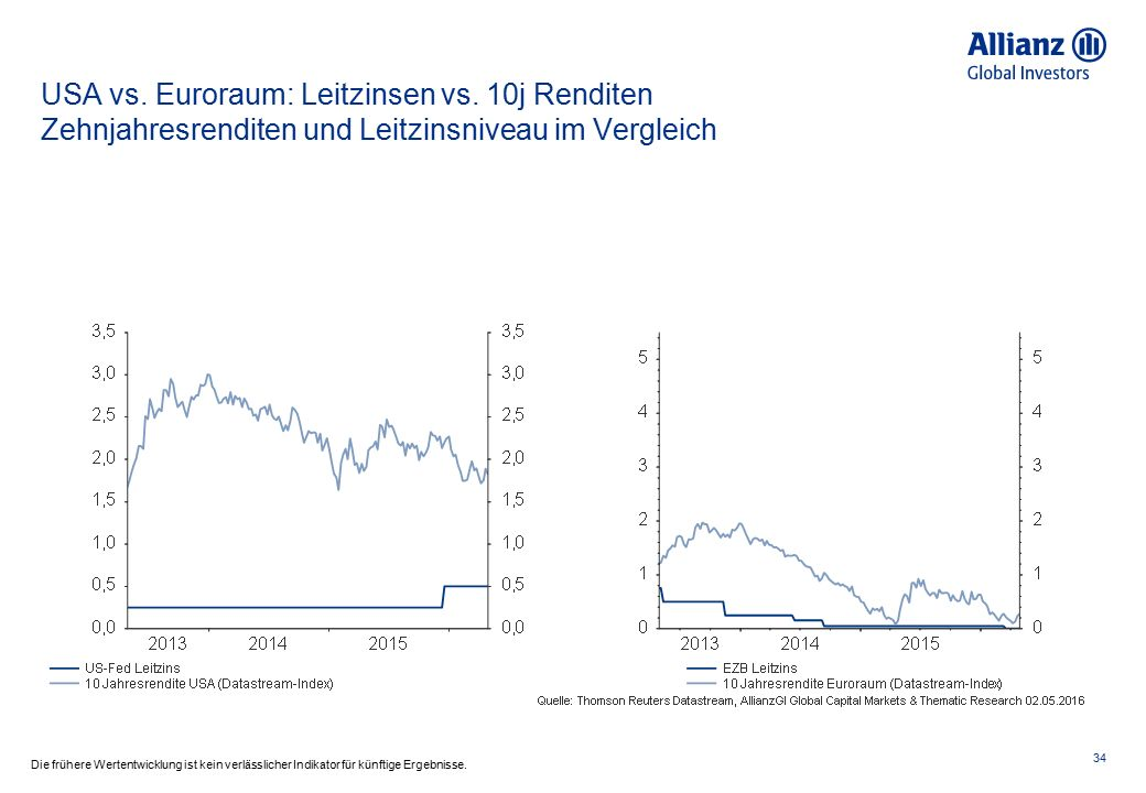 34 Die frühere Wertentwicklung ist kein verlässlicher Indikator für künftige Ergebnisse. USA vs. Euroraum: Leitzinsen vs. 10j Renditen Zehnjahresrendi
